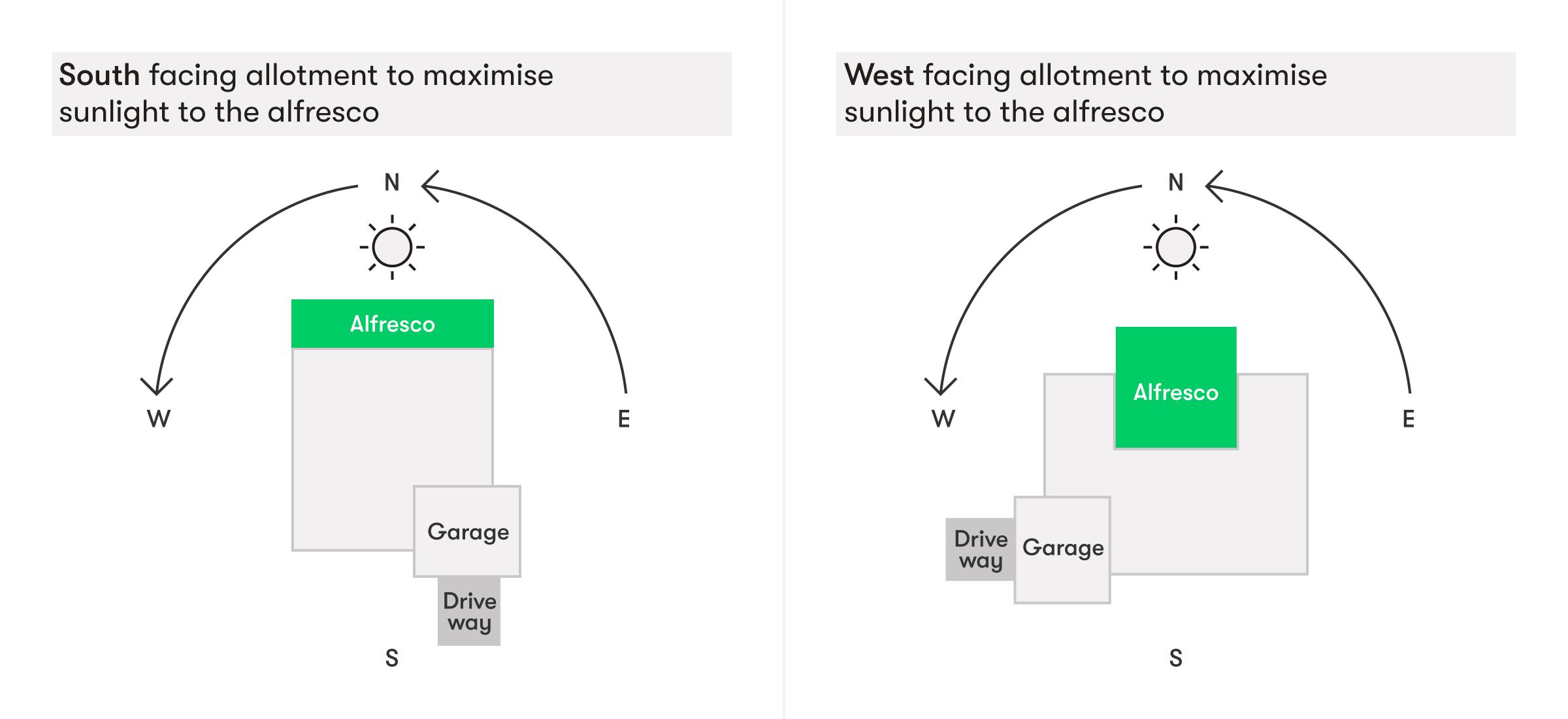 Solar Orientation graph